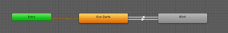 Additive animation tree for eyes